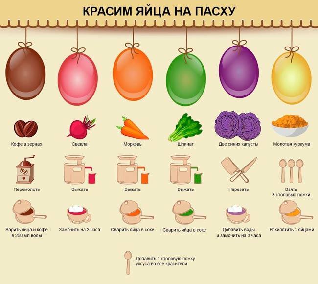 таблица покраски яиц на пасху натуральными красителями